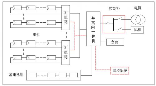 工商业并离网储能系统典型设计方案