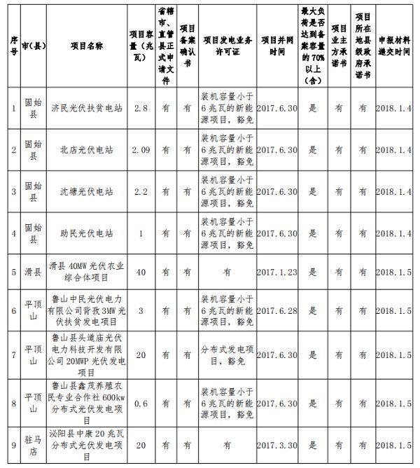 132.68MW!河南公示2017年光伏扶贫电站建设规模