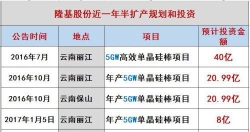 隆基凶猛:硅片产能规划今年28GW,2019年36GW,2020年45GW!