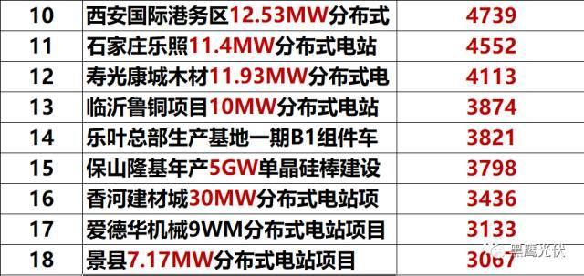 突发 |隆基凶猛:硅片产能规划今年28GW,2019年36GW,2020年45GW!