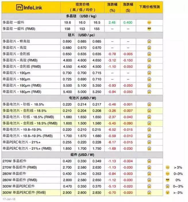 采购量急剧下滑 组件价格持续下探 常规多晶组件价格跌至每瓦2.6 – 2.65元人民币!