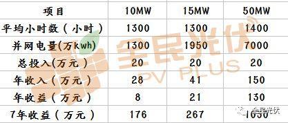 光伏电站收益远远不止单纯的发电量!还可以用CCER卖碳赚钱啦?