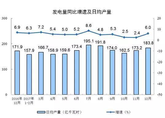 国家统计局:2017年12月太阳能发电量同比增长46.8%
