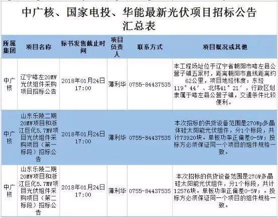 最新国家电投、中广核、华能16个光伏项目招标公告汇总:涉及光伏组件、光伏扶贫等