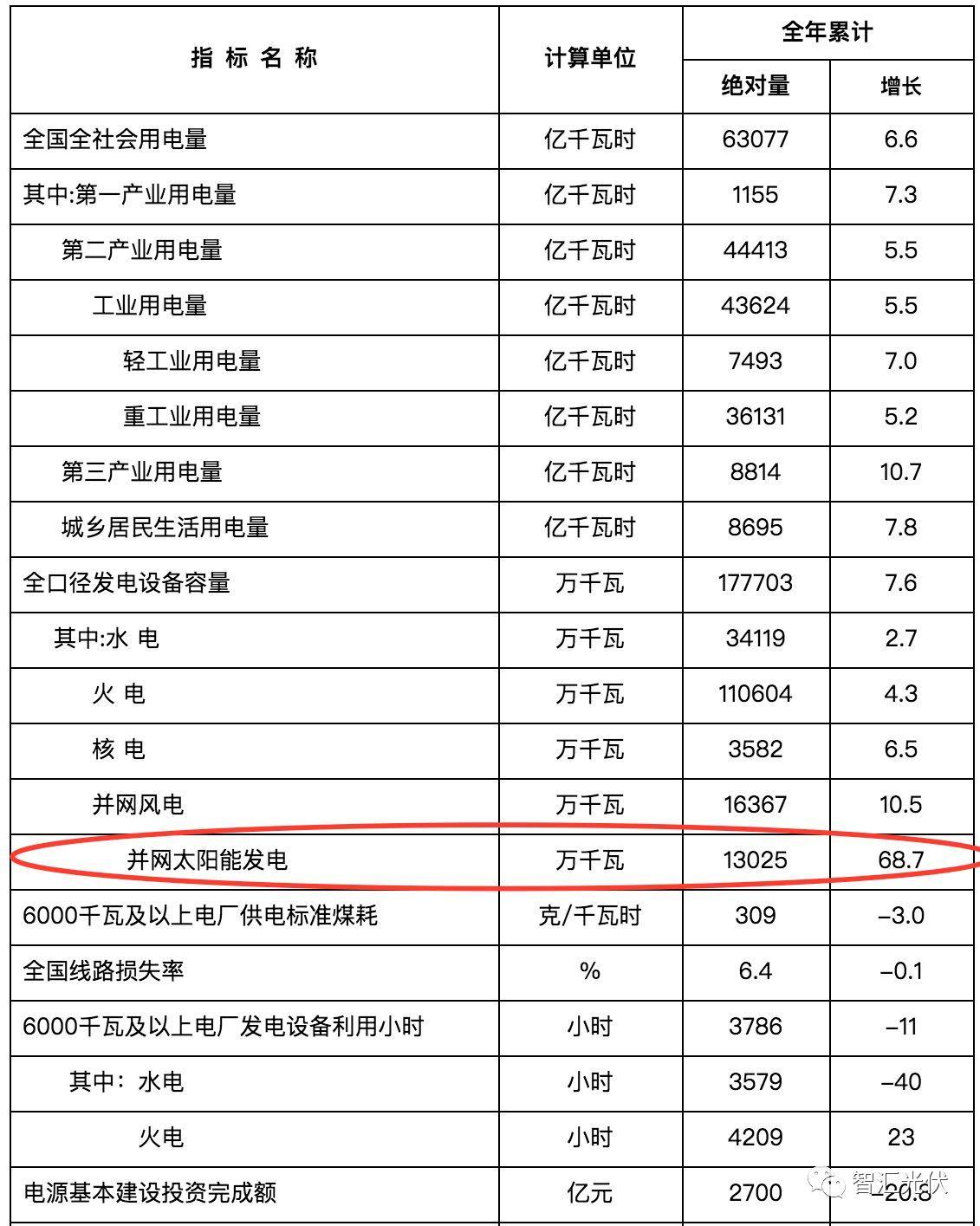 2017年光伏新增52.83GW、累计并网130.25GW