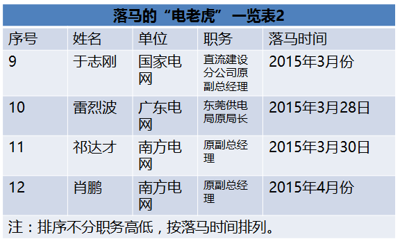 """国家能源局王晓林落马!能源行业已超过80位""""老虎""""落马!(附详细名录和贪腐情况)"""