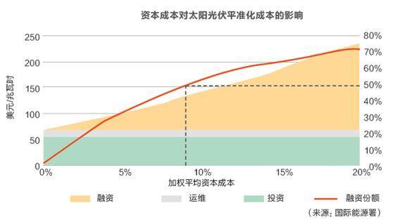 招标体制对风电光伏价格的影响