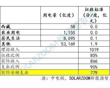 史上最详细:光伏、风电高速增长下,可再生能源补贴缺口到底有多大?