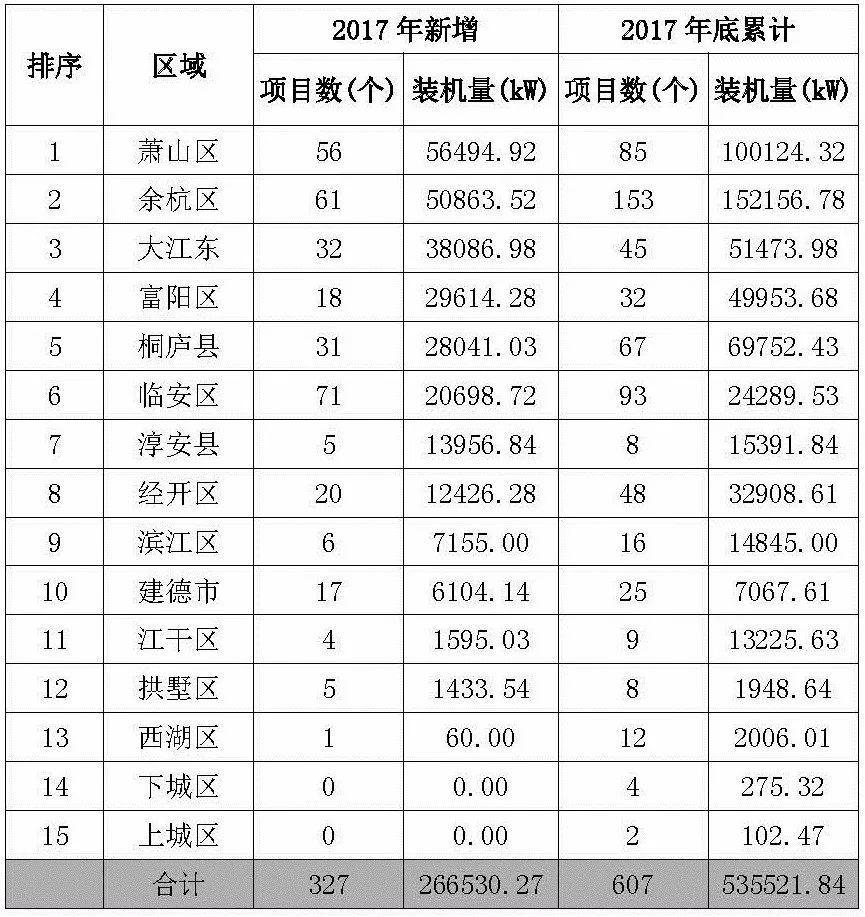 【协会发布】杭州2017年度光伏应用成绩单:新增装机近400MW!
