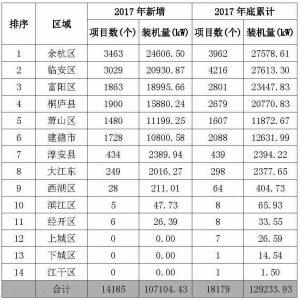 杭州2017年度光伏应用成绩单:新增装机近400MW!