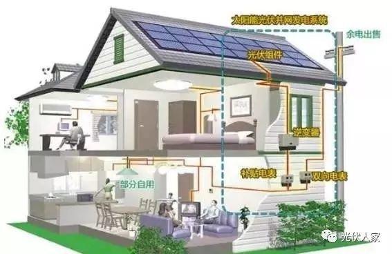 能发电还能赚钱,这就是为什么那么多人选择光伏发电的原因?
