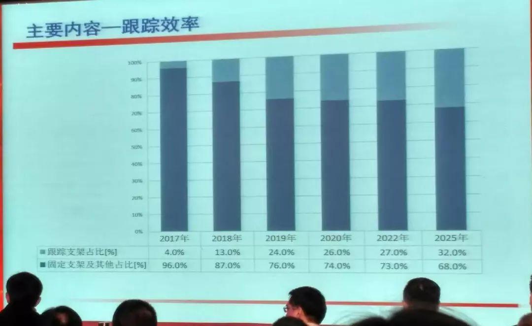 重磅!《中国光伏产业发展路线图》(2017年版)正式发布