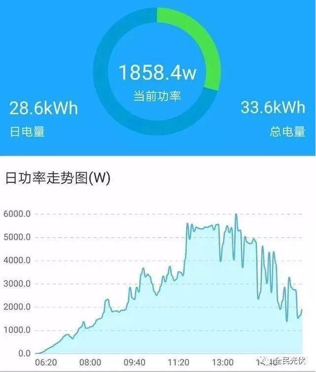 家用光伏电站的5KW和6KW 到底哪个更划算?
