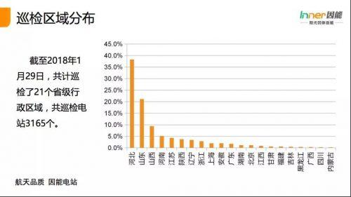 """21省份,3165个户用光伏电站的""""诊断书""""!全国首个户用光伏公益巡检报告!"""