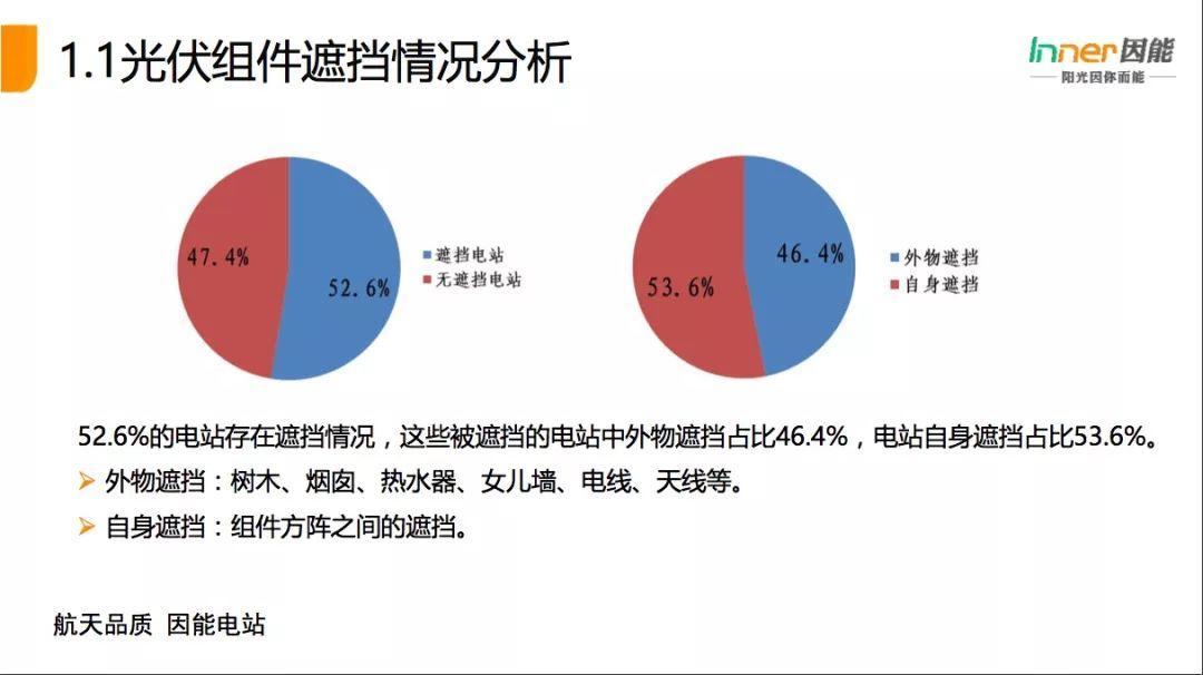 """【必看】21省份,3165个户用光伏电站的""""诊断书""""!全国首个户用光伏公益巡检报告!"""