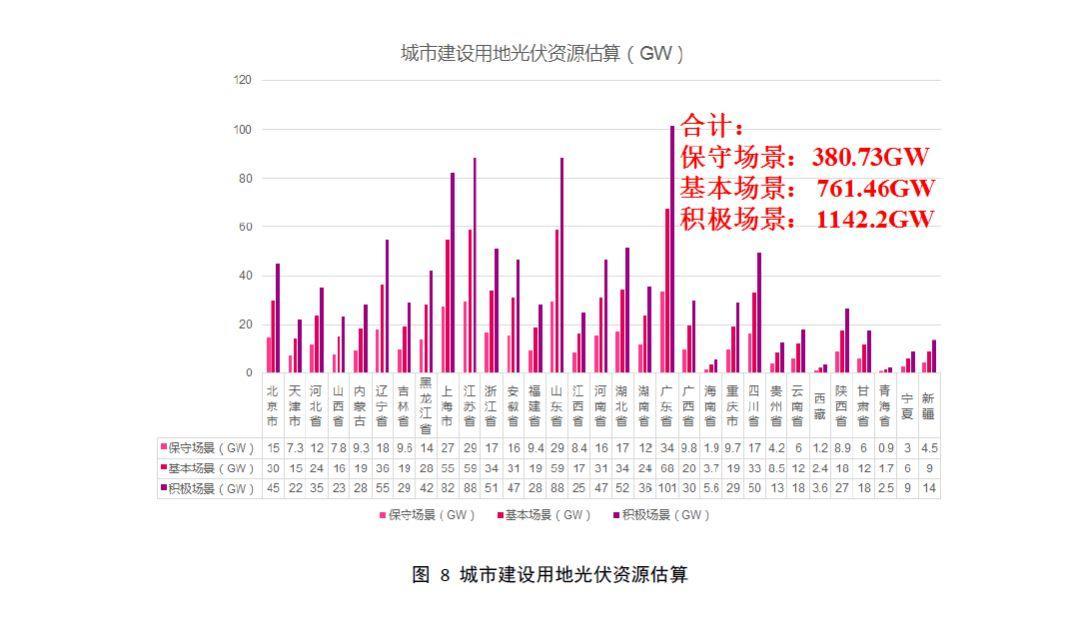 全国31个省市地区城市可开发分布式光伏装机潜力表
