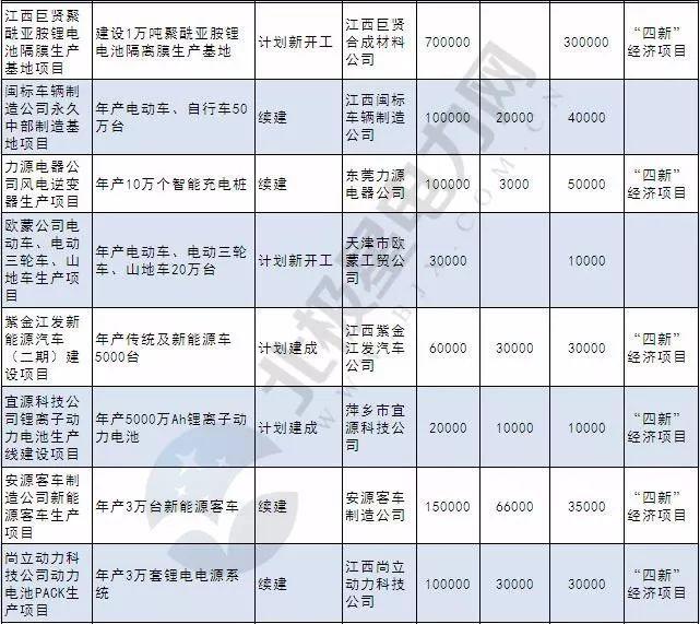 103个光伏、风电项目,167个储能项目! 2018年5省重点能源项目名单公布
