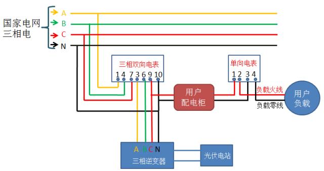 【干货】光伏并网中电表接线方案大全