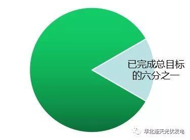 老外点赞中国光伏 家用光伏电站百亿市场等你挖