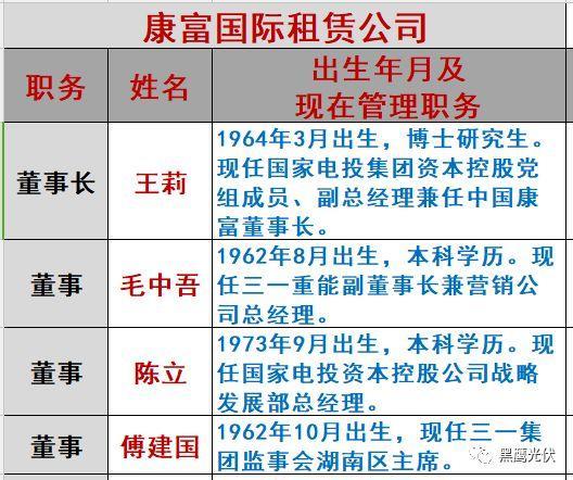 重炮|光伏融资租赁大复盘:融资规模、合作模式、企业解析、高管目录(强烈推荐收藏)