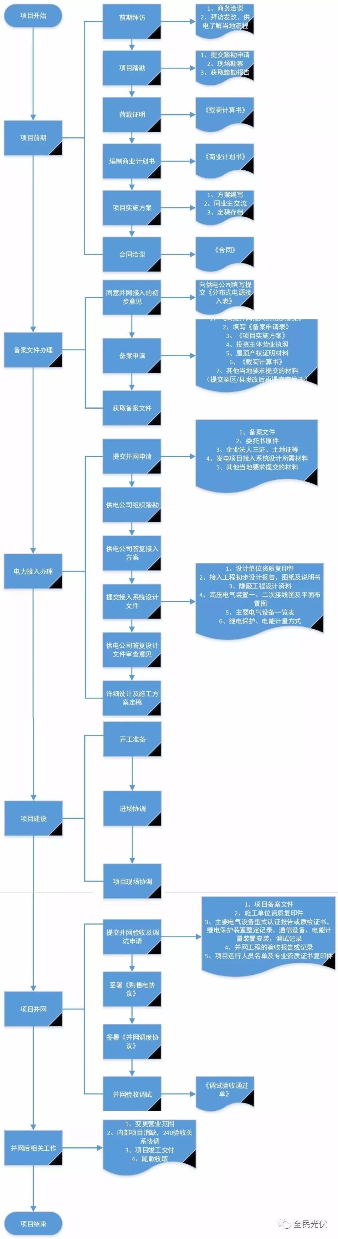 一张图 | 读懂分布式光伏开发全流程!