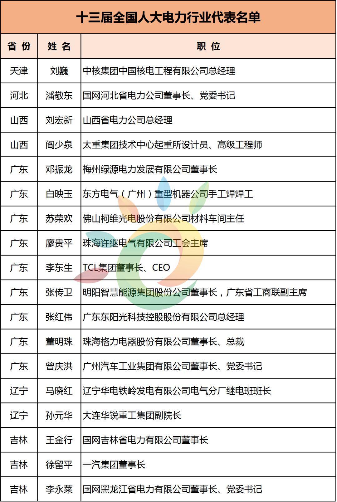 陈康平、刘汉元、曹仁贤等96位!最全两会能源代表名录:光伏3、电力59、油气22、煤炭12……肯定有你认识的!
