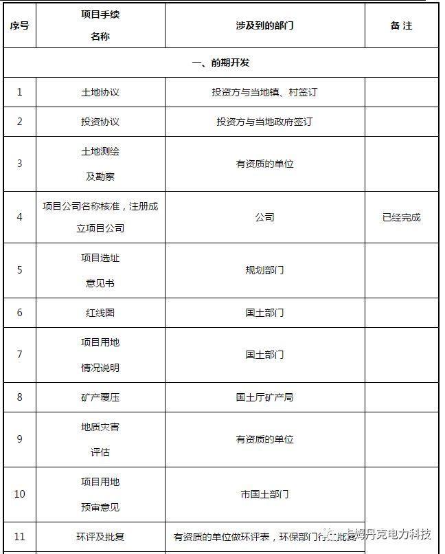 光伏电站项目各阶段的手续内容一览表
