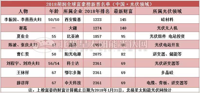 2018胡润全球富豪榜发布,汉能、协鑫、正泰、通威、阳光电源、晶龙、科士达等40余企业家族榜上有名!