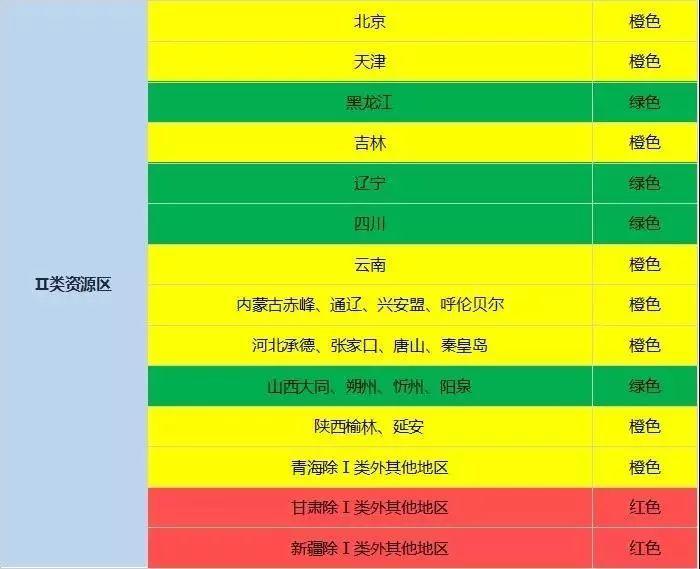红色地区暂不下达新增指标!国家能源局2018年度光伏发电市场环境监测评价结果出炉!
