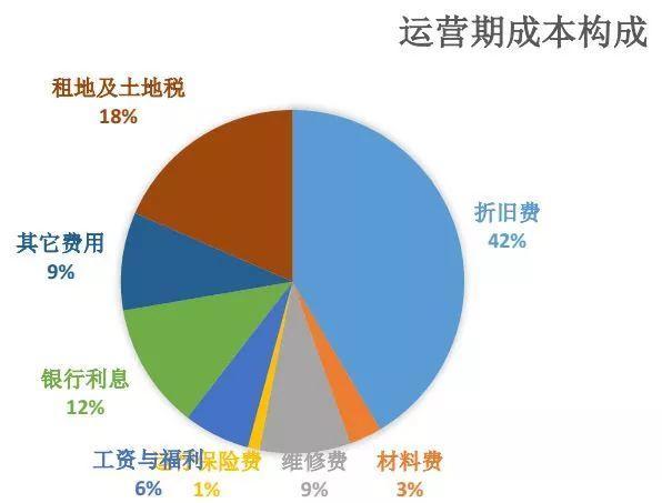 中国光伏电站投资的非技术成本太高了!!!