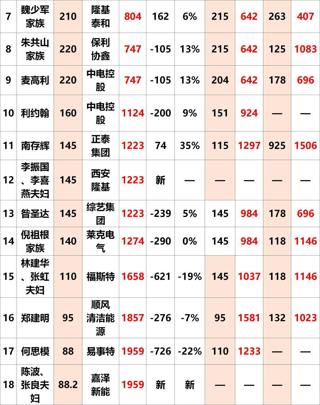 2018全球富豪榜出炉:光伏行业28人上榜!