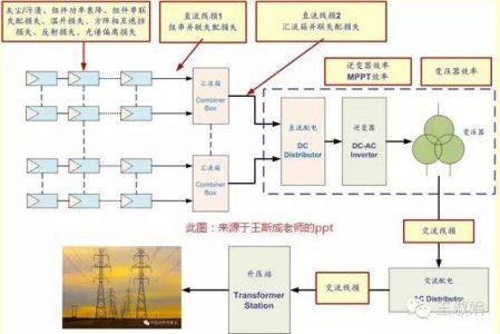 光伏电站的系统效率影响因素