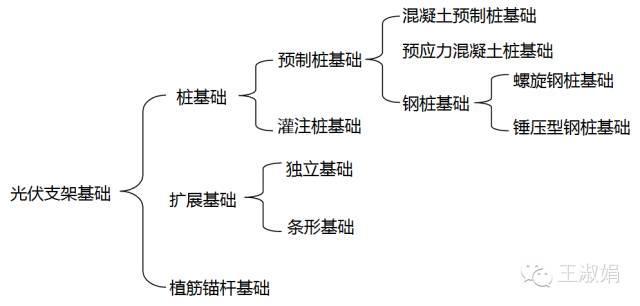 光伏项目基础种类及应用