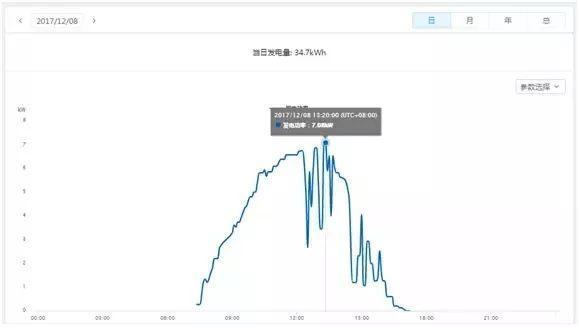 干货 | 8KW户用光伏电站设计全流程(附电站收益预测)