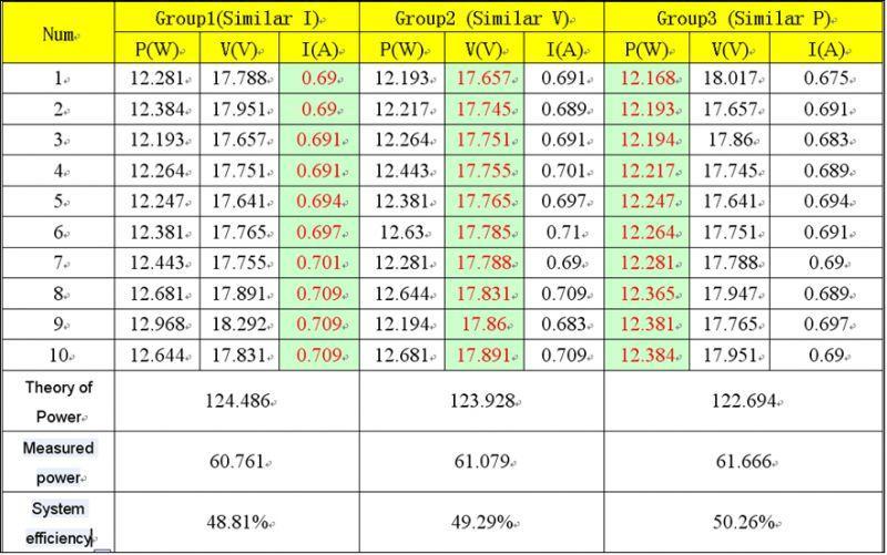 组件容量与逆变器配比优化分析