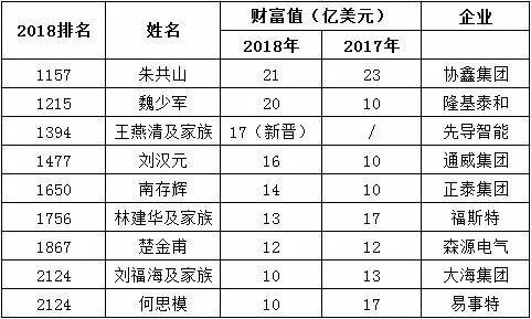 9大光伏富豪登顶2018福布斯全球亿万富豪榜!