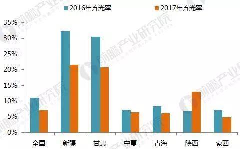 2017年光伏发电行业成绩单!2018年还要怎么玩?
