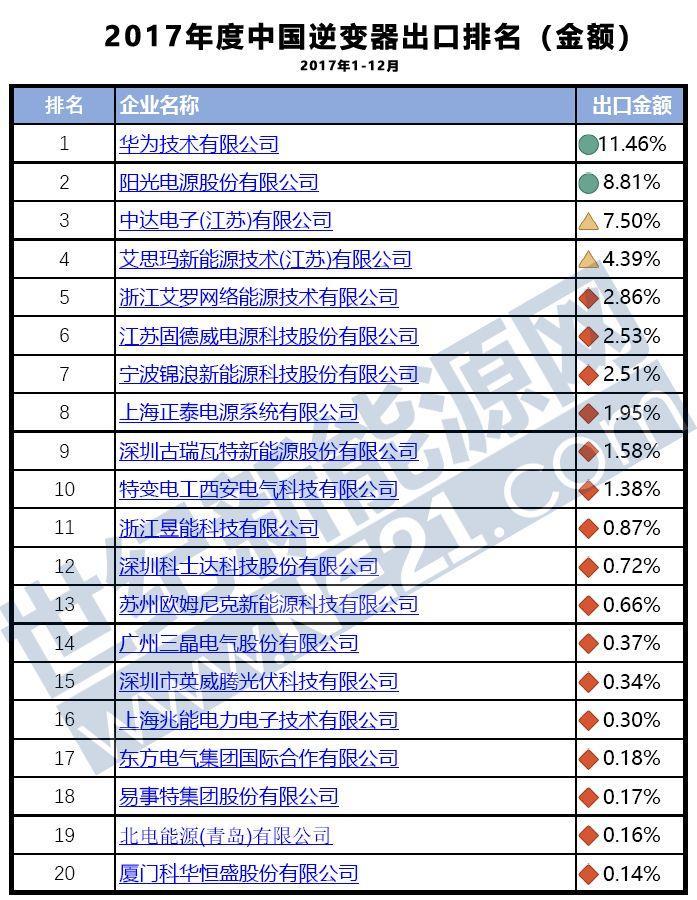 2017光伏逆变器出口20强出炉:华为、阳光、台达获前三(附排名详情)
