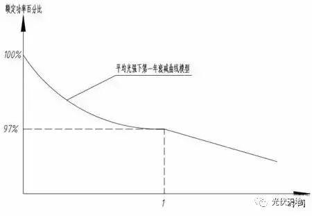 【光伏基础】光伏组件衰减率该如何计算?