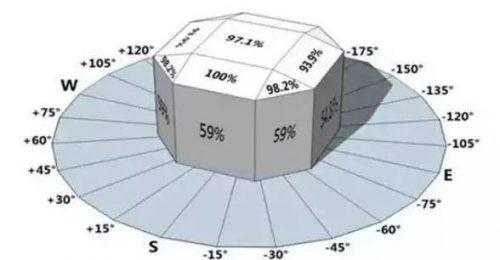 【光伏安装】巧用方位角和倾斜角增大光伏电站的发电量