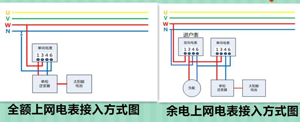 【光伏基础】光伏并网:自发自用≠发电自用