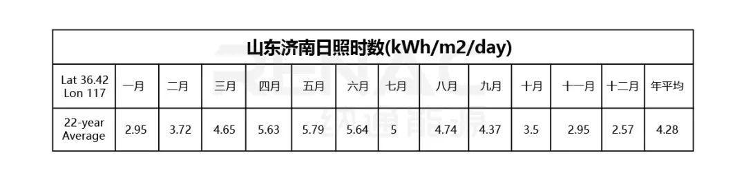 8KW户用光伏系统典型设计过程