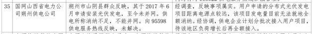 1件并网难,5件补贴不及时,2018年2月12398能源监管热线光伏问题处理结果通报!