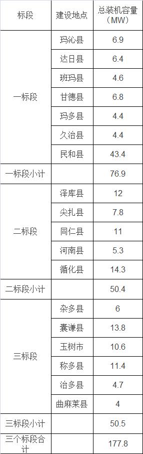 最新!青海省12.4亿元村级光伏扶贫项目招标公告