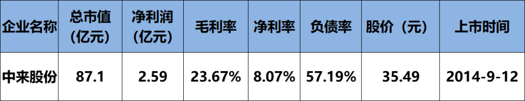 6家总营收469.15亿!保利协鑫、中来、横店东磁、易事特、先导智能、科陆企业财报发布(详见财报数据分析表)