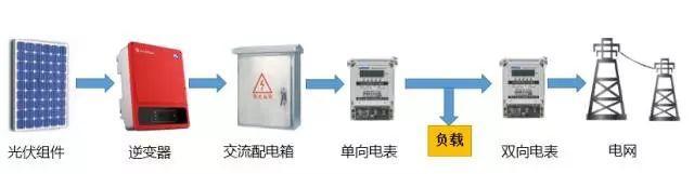 """【光伏精算】自用多少电可选择""""自发自用,余电上网"""""""