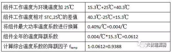 分析:光伏发电损耗从何而来