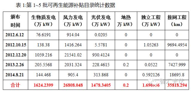 3.92GW项目插队进入补贴目录,增加未进入92GW项目补贴拖欠时间!