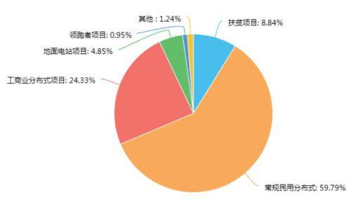 1W+调研数据表明:光伏行业最有效的营销方式是……