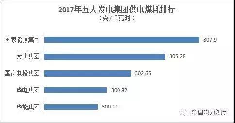 报!2017五大电力集团出年报,利润最高的竟是它?